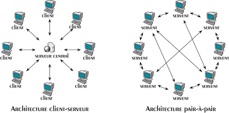 Diaspora socialiving for Architecture client serveur
